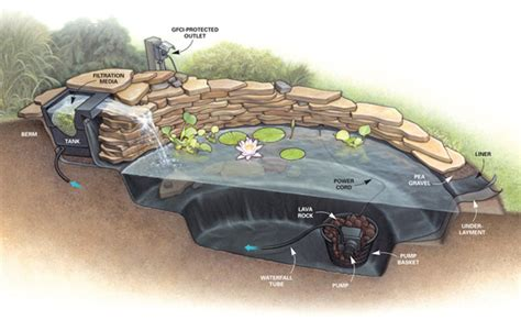 diy backyard pond ideas 21 garden design ideas small ponds turning your backyard landscaping rachael edwards