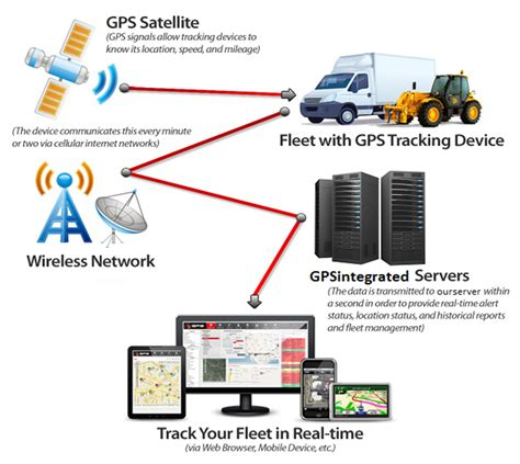tracking system fleet tracking system gps tracking system with gps trackers fleet management