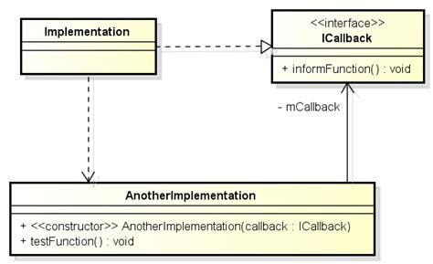 class diagram representation java how to represent callback in uml class diagram