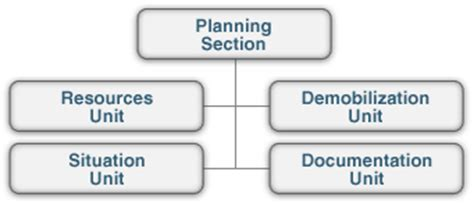 planning section fema lesson summary