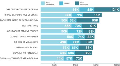 layout artist salary range art center graduates earning up to 25 000 more