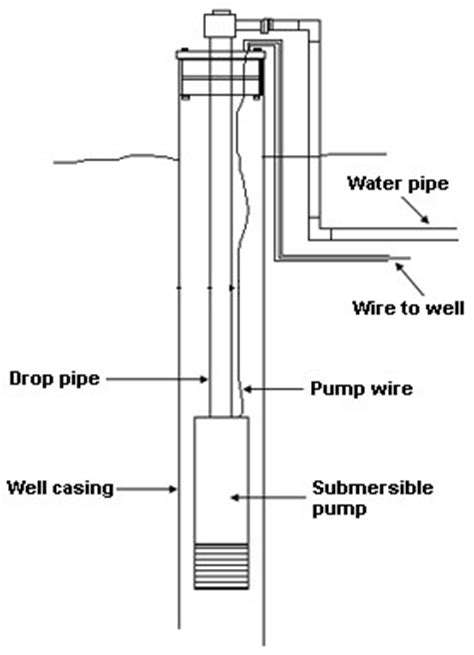 water well diagram how well water and pressure systems work clean