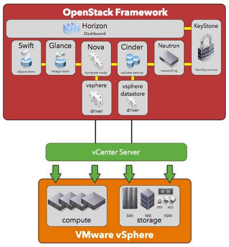 openstack bootc build and operate a cloud environment effectively books getting started with openstack and vmware vsphere white