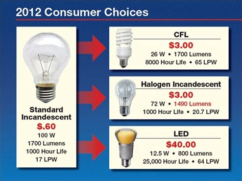 Energy Efficient Homes by New U S Energy Efficiency Requirements American