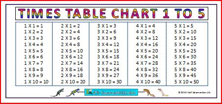 large printable multiplication chart free worksheets 187 times table chart free math worksheets