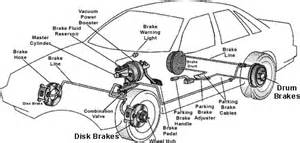 Brake System In Vehicles Brake System On