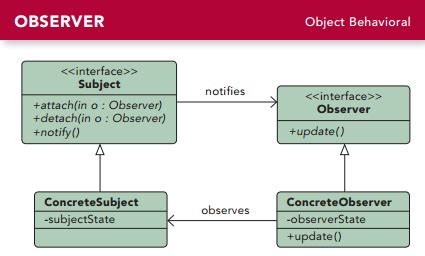 pattern observer android design pattern observer java android