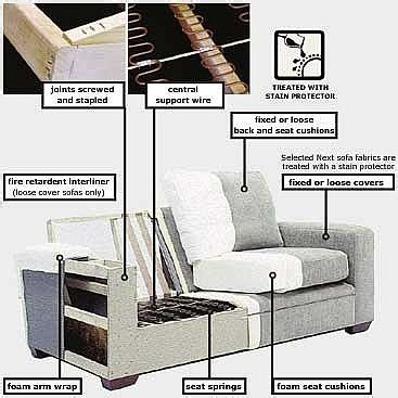 sagging cushions on couch the 25 best fix sagging couch ideas on pinterest couch