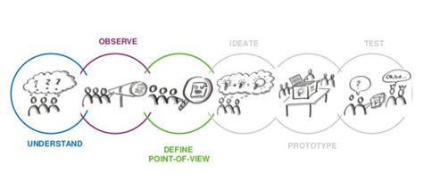 design thinking ideo a behind the scenes interview with a copywriter in