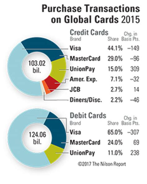 Largest Visa Gift Card Amount - the nilson special report largest payment card issuers and merchant acquirers