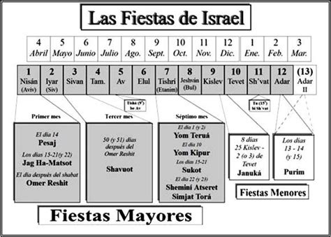 Calendario Fiestas Judias 2018 Calendario Fiestas Judias 2018 Kalender Hd