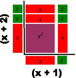 Algebra Tiles Template by Room 2025 January 2012