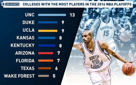 most expensive nba playoff team rosters infographic colleges that have the most players in the