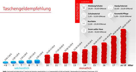Finanzgruppe Beratungsdienst Geld Und Haushalt 3444 by Sparkassen Geben Neue Empfehlungen Zum Taschengeld