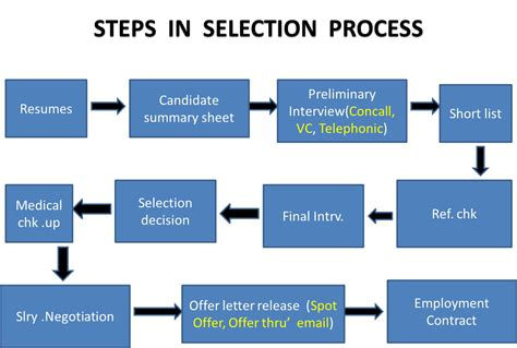 Best Resume Qualifications by Getting Right People Know The Best Process Of Selection