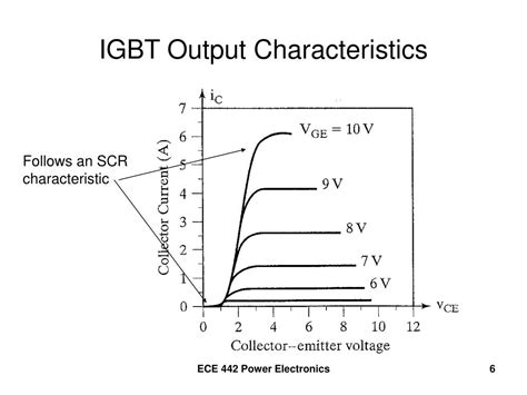 bipolar transistor output characteristics ppt igbt insulated gate bipolar transistor powerpoint presentation id 395951
