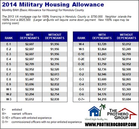 gi bill housing allowance gi bill bah payment schedule 2014 caroldoey