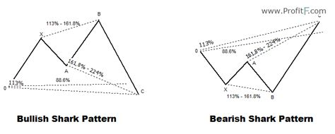 anti pattern trading harmonic pattern shark how to trade shark pattern