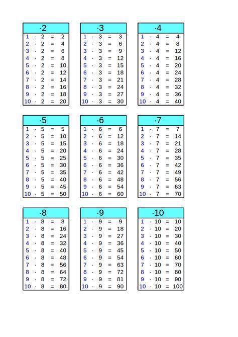mal tabelle 1x1 tabellen zum ausdrucken einmaleins 252 ben grundschule