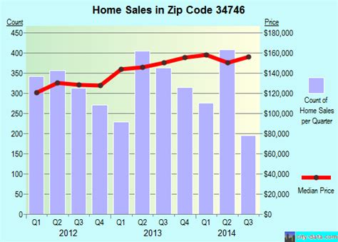 34746 zip code kissimmee florida profile homes