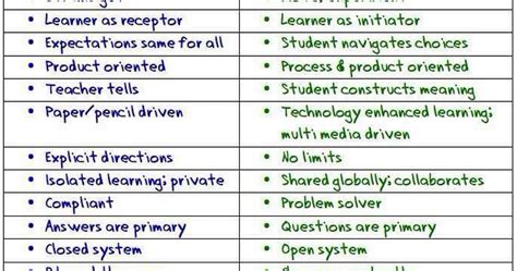 traditional educational center awesome chart comparing traditional versus 21st century