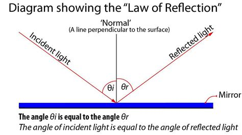 diagram of reflection of light mr magarey s official year 11 physics class wikispace