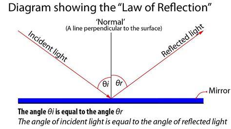 definition of diagram definition specular reflection photokonnexion