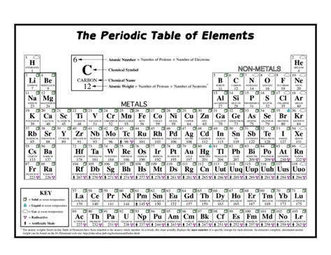 printable periodic table worksheets coloring the periodic table worksheet practice learning