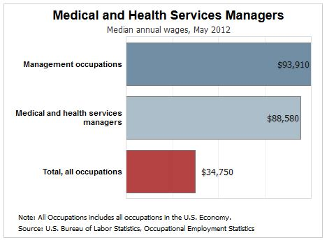Doctor Office Manager Salary by Earning A Healthcare Administration Degree A Smart Choice