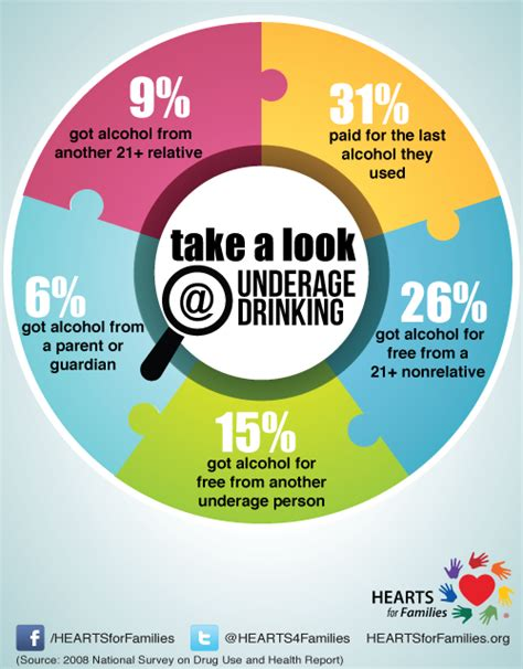 take a look at these underage drinking statistics about
