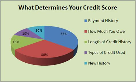 Criminal Record Affect Credit Score How To Build Fico Credit Scores Trees Of Money