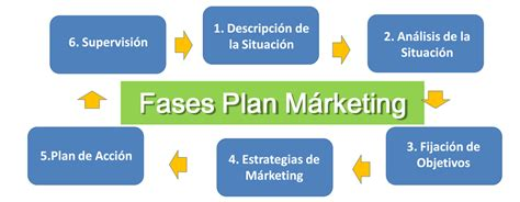 que es un layout en marketing plan de m 225 rketing imprescindible para tu idea de negocio