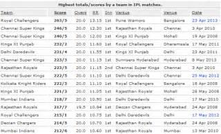 cricket highest score ipl 7 live 2014 sony six set max live