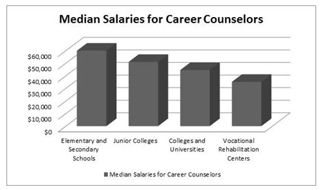 average school counselor salary career counseling counseling psychology degrees