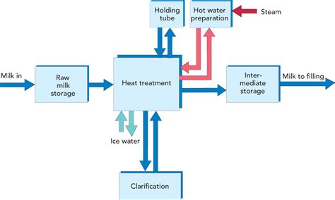 schematic flow diagram of dairy industry circuit and
