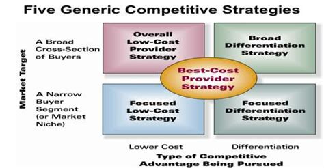 generic competitive strategies assignment point
