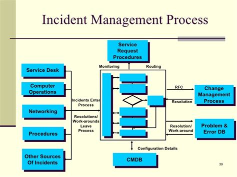 Itil Incident Management And Resolution rdrew itil presentation