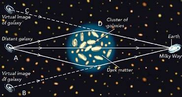 gravity matter matter the science
