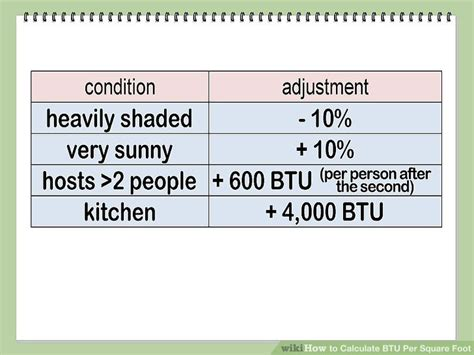 how to calculate btu per square foot with calculator how to calculate btu per square foot with calculator