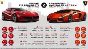 F12 Vs Lamborghini Aventador Lamborghini Aventador Vs F12 Berlinetta