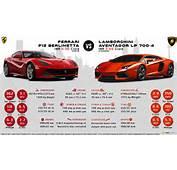 Lamborghini Aventador Vs Ferrari F12 Berlinetta