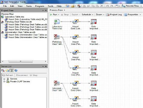 Sas Etl by Sas Enterprise Guide Process Flow After Etl Process