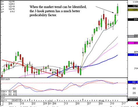 candlestick pattern for dummies trading for dummies