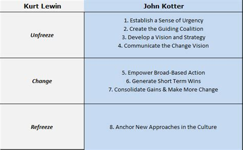 Kotters 8 Step Change Model Essays by Kotter Versus Lewin Lean Six Sigma Quality Change Stage And Change Management