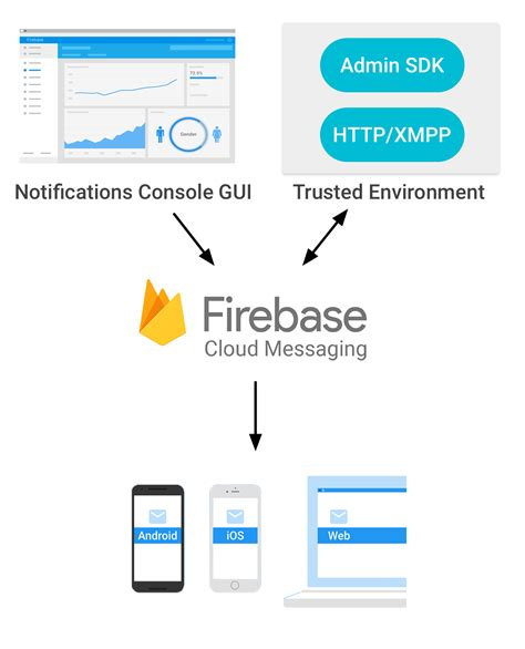 firebase tutorial step by step want to be an android dev android firebase cloud