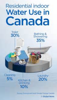 this is how much water canadians waste national