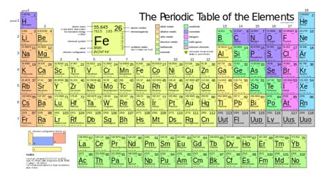 Who Made The Modern Periodic Table by Difference Between Mendeleev And Modern Periodic Table