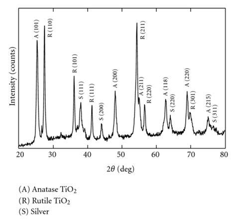 xrd pattern of titanium dioxide xrd pattern of polycrystalline tio2 ag nanofibers prepared