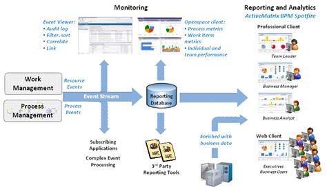 tibco workflow a look at tibco activematrix bpm method and style