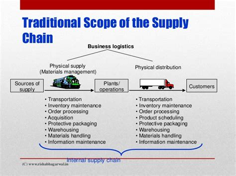 Scope Of Mba In International Transportation And Logistics Management by Supply Chain Management Procurement Sourcing Acquire